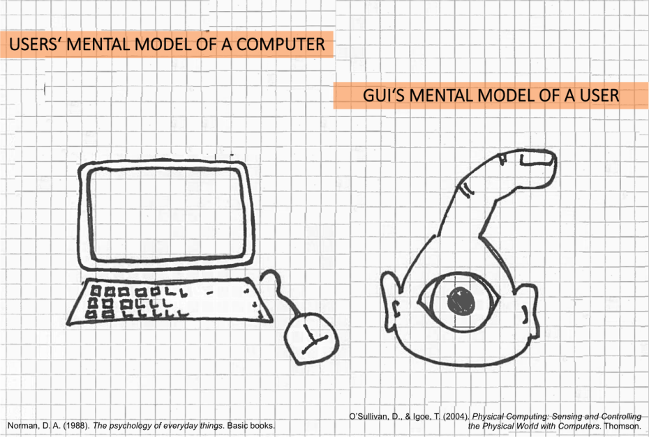 users' mental model of a computer